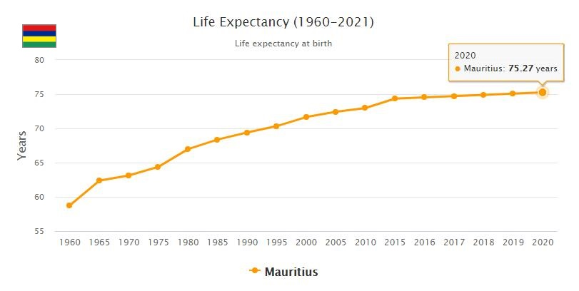 Mauritius Life Expectancy 2021
