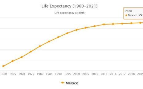 Mexico Life Expectancy 2021