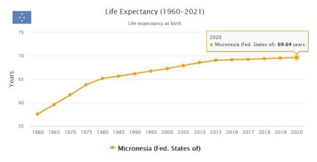 Micronesia Life Expectancy 2021