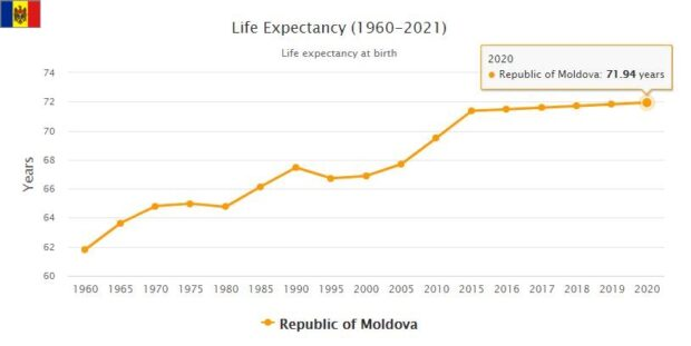 Moldova Life Expectancy 2021