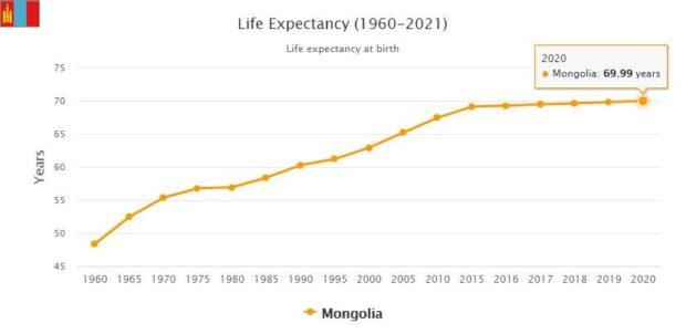 Mongolia Life Expectancy 2021