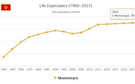 Montenegro Life Expectancy 2021
