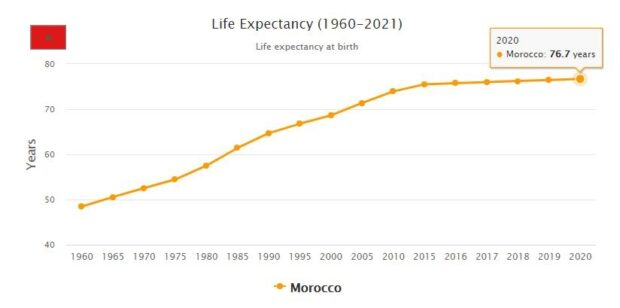 Morocco Life Expectancy 2021