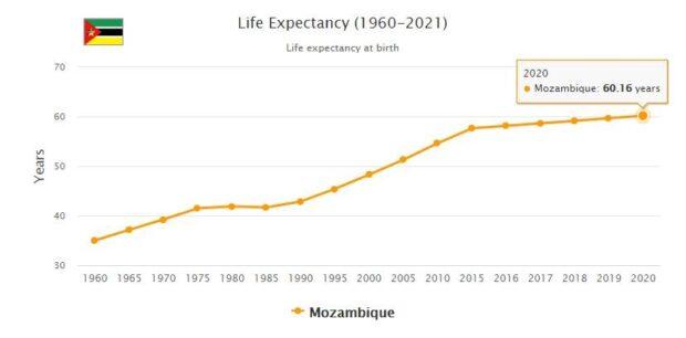 Mozambique Life Expectancy 2021