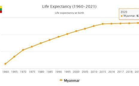Myanmar Life Expectancy 2021
