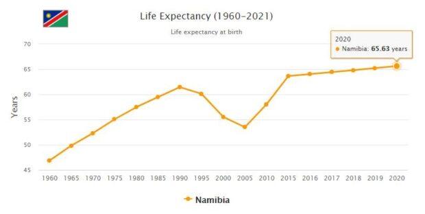 Namibia Life Expectancy 2021