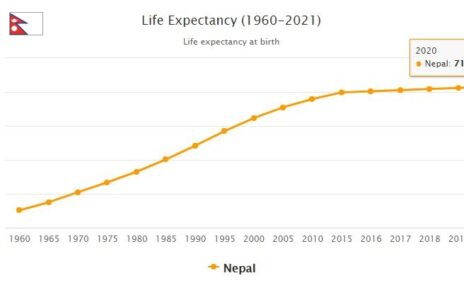 Nepal Life Expectancy 2021