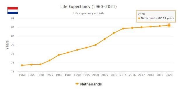 Netherlands Life Expectancy 2021