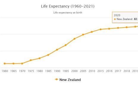 New Zealand Life Expectancy 2021