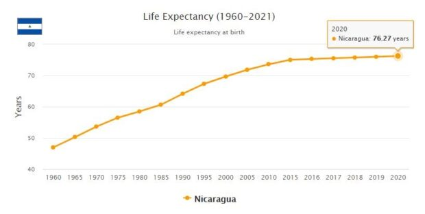Nicaragua Life Expectancy 2021