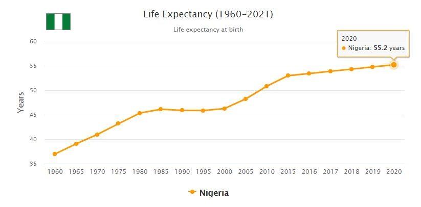 Nigeria Life Expectancy 2021