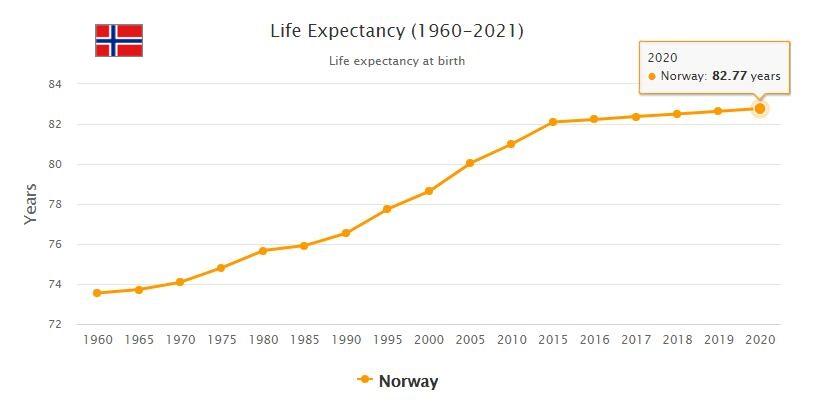 Norway Life Expectancy 2021