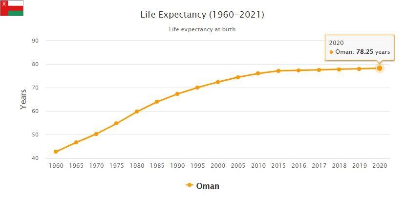 Oman Life Expectancy 2021