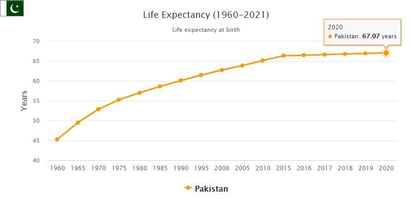 Pakistan Life Expectancy 2021