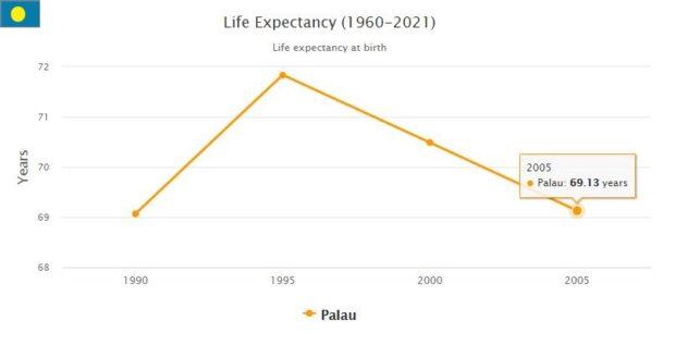 Palau Life Expectancy 2021
