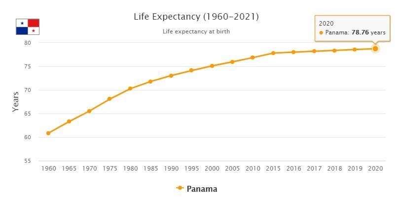 Panama Life Expectancy 2021
