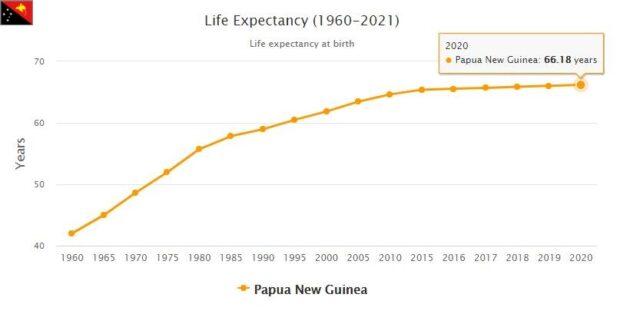 Papua New Guinea Life Expectancy 2021