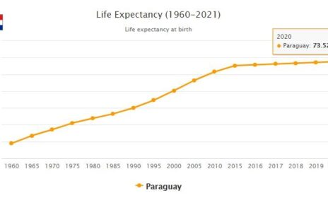 Paraguay Life Expectancy 2021