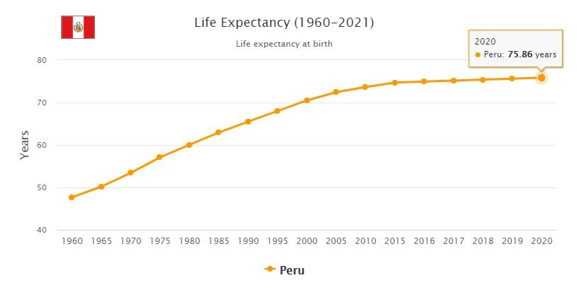 Peru Life Expectancy 2021