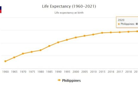 Philippines Life Expectancy 2021