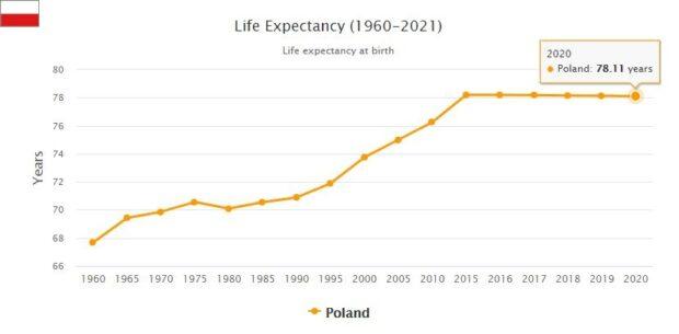 Poland Life Expectancy 2021