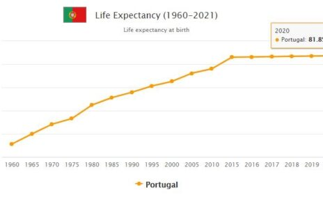 Portugal Life Expectancy 2021