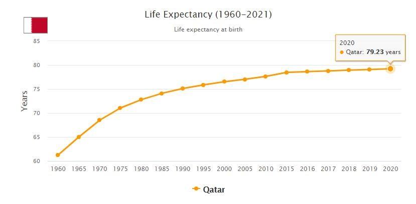 Qatar Life Expectancy 2021