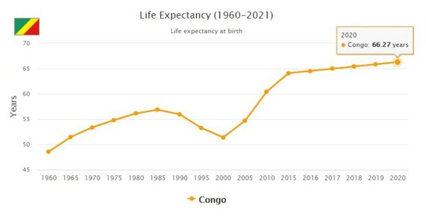 Republic of the Congo Life Expectancy 2021