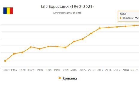 Romania Life Expectancy 2021