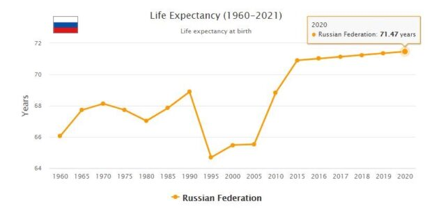 Russia Life Expectancy 2021