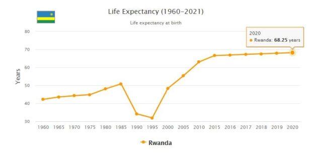 Rwanda Life Expectancy 2021