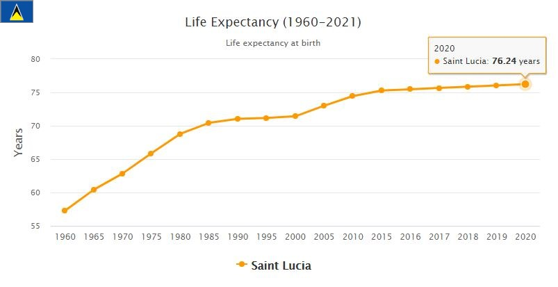 Saint Lucia Life Expectancy 2021