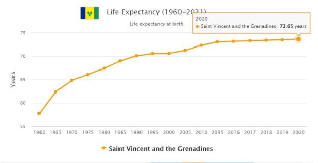 Saint Vincent and the Grenadines Life Expectancy 2021