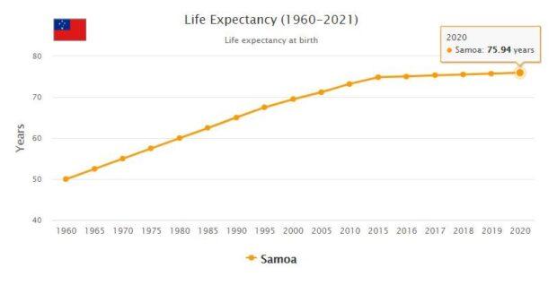 Samoa Life Expectancy 2021