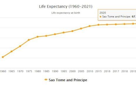 Sao Tome and Principe Life Expectancy 2021
