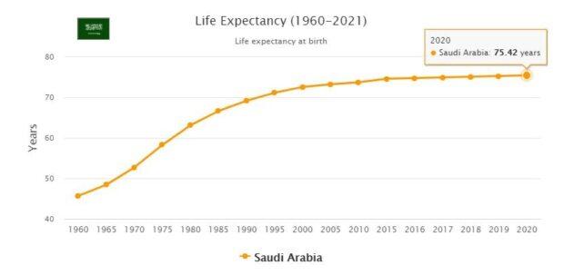 Saudi Arabia Life Expectancy 2021