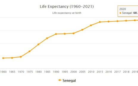 Senegal Life Expectancy 2021