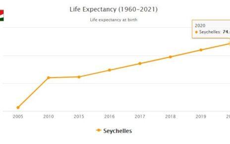 Seychelles Life Expectancy 2021