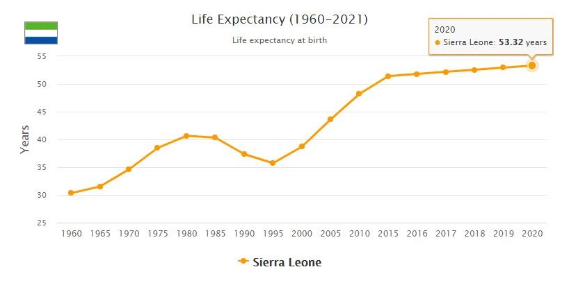 Sierra Leone Life Expectancy 2021