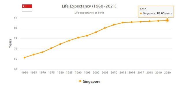 Singapore Life Expectancy 2021