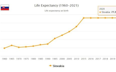 Slovakia Life Expectancy 2021