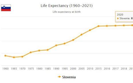 Slovenia Life Expectancy 2021