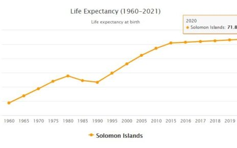 Solomon Islands Life Expectancy 2021