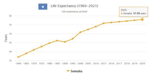Somalia Life Expectancy 2021