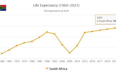 South Africa Life Expectancy 2021
