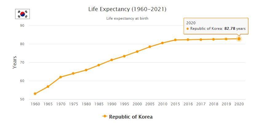 South Korea Life Expectancy 2021