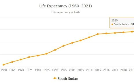 South Sudan Life Expectancy 2021