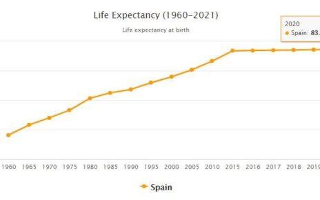 Spain Life Expectancy 2021