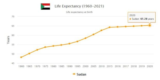 Sudan Life Expectancy 2021