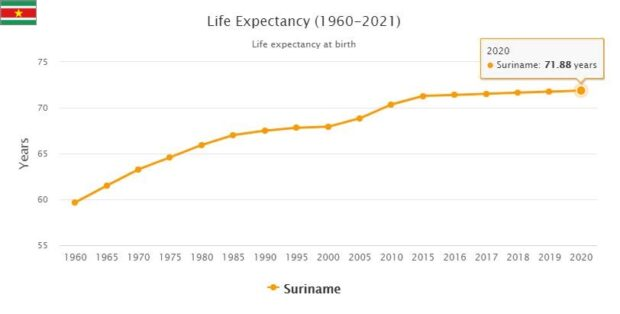 Suriname Life Expectancy 2021